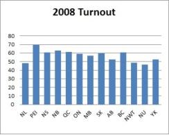 2008 Turnout