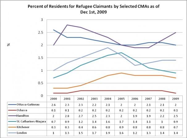 Refugee Claimants