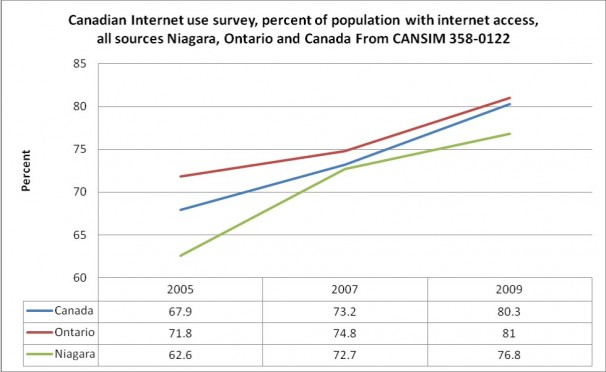 Canadian Internet Use