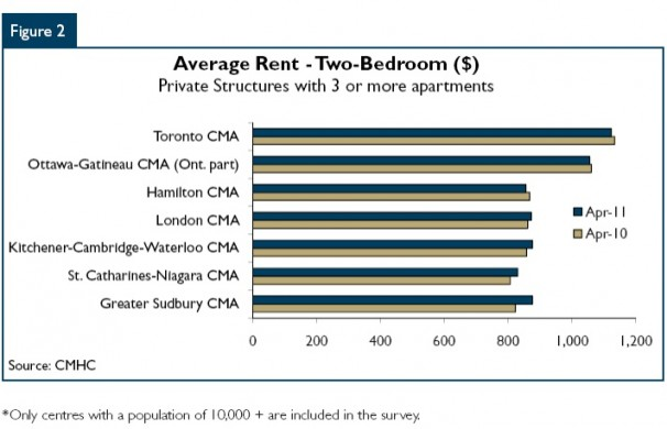 Average Market Rent (AMR) For 2-bedroom In Niagara