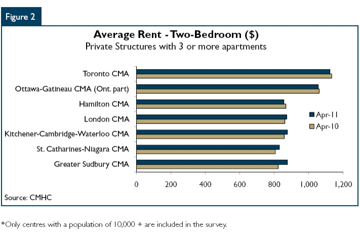 average market rent amr for 2 bedroom in niagara