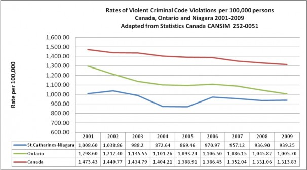 Rates of Violet Criminal Code Violations