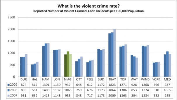 What is the violent crime rate?