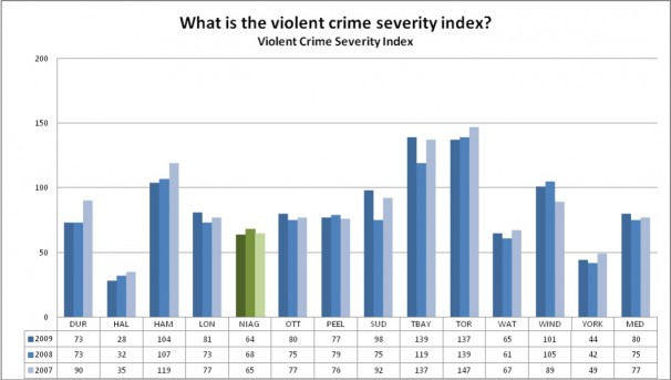 What is the violent crime severity index?