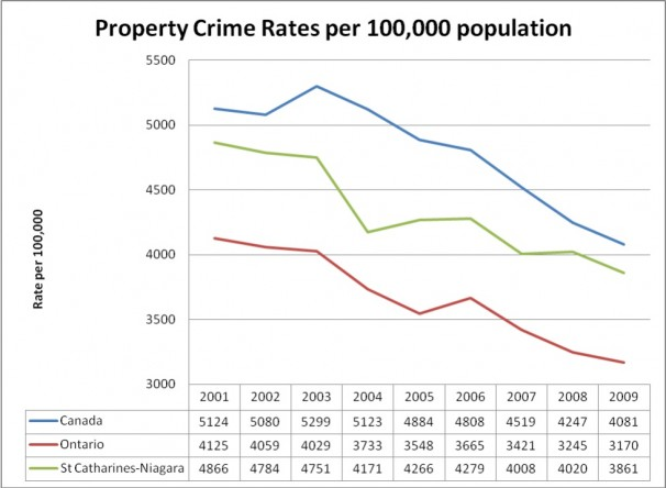 Property Crime Rates
