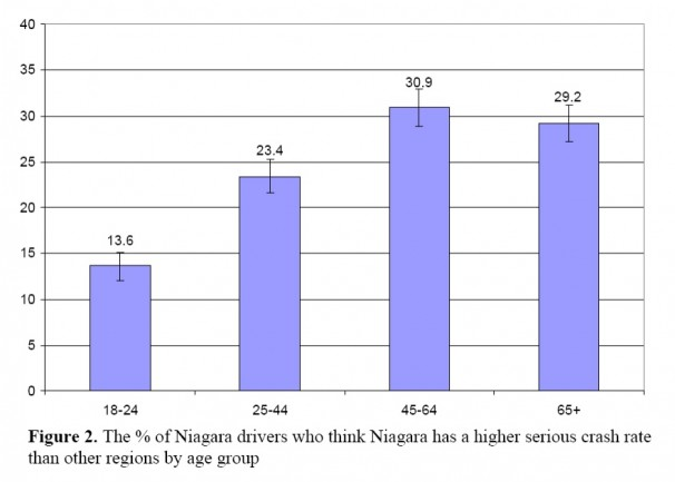 Niagara drivers who think Niagara has higher serious crash rate