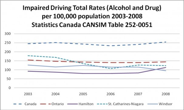 Impaired Driving Total Rates