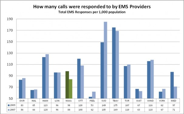 How many calls were responded to by EMS Providers