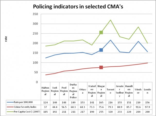 Policing indicators in selected CMAs