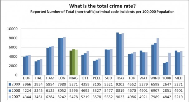 What is the total crime rate?