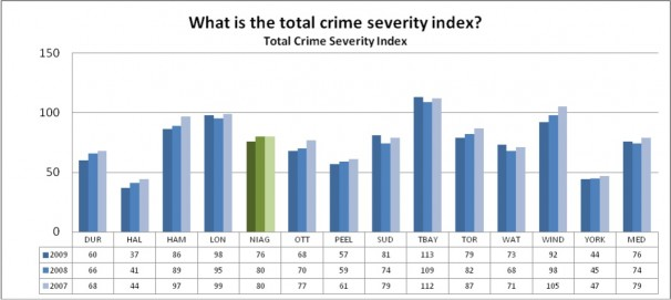 What is the total crime rate severity index?