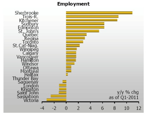 Yearly employment percentage by CMA in the first quarter of 2011