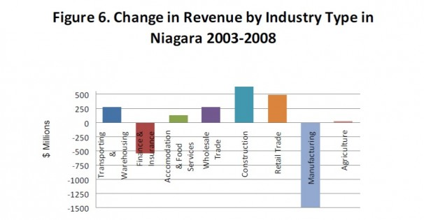 Change in revenue by industry type