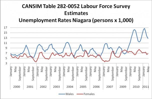Labour Force Survey Estimates