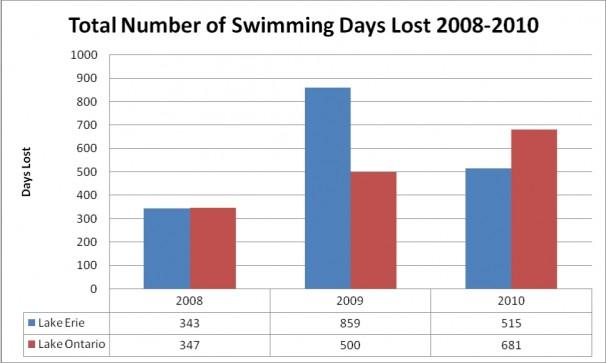 Lost swimming days