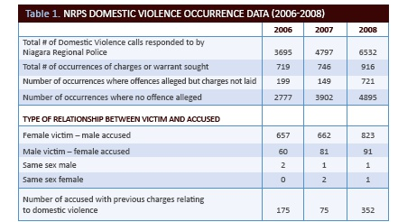 NRPS Domestic Violence Occurrence Data