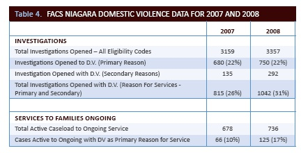 FACS Niagara domestic violence data