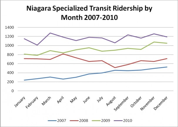 Niagara Specialized Transit by Month