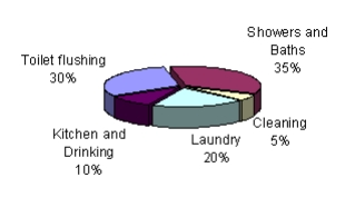 Percentage use of water for different purposes.