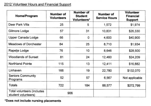 Volunteer Hours and Financial Support for Senior Services