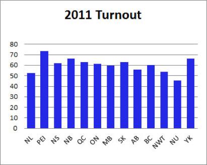 2011 turnout