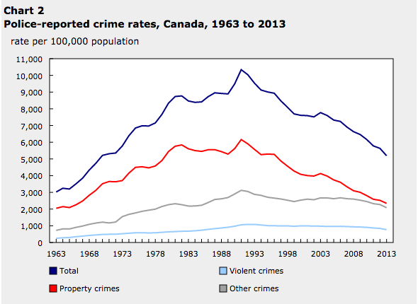 police-reported crime rates