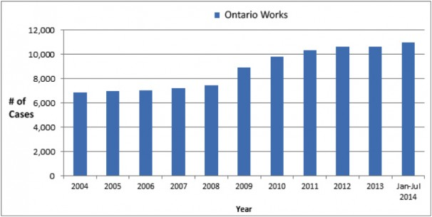 ontario works