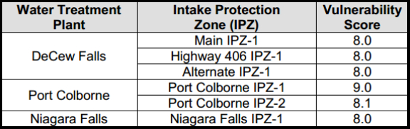 Intake Protection Zones with Vulnerability Scores of 8 or Greater