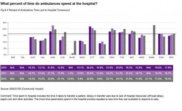 percentage of time ambulances spend at hospital