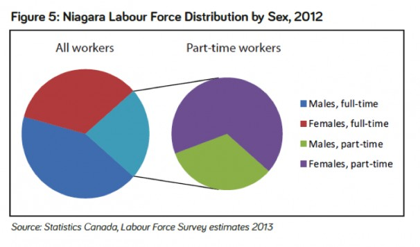 niagara labour force distribution by sex