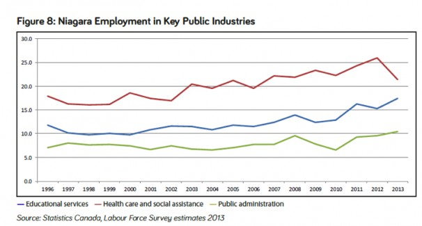 niagara employment in key public industries