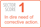 Sector Score: 1 - In dire need of corrective action.
