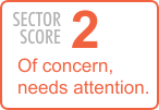 Sector Score: 2 - Of concern, needs attention.