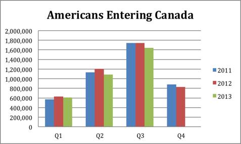 americans entering canada