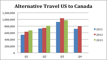 alternate travel u.s. to canada