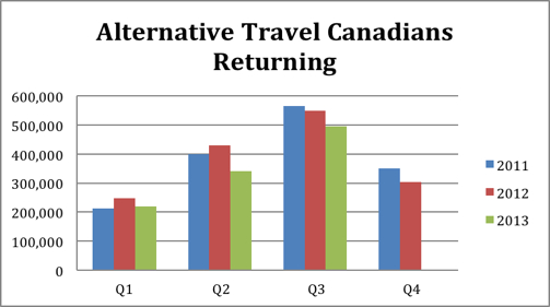 alternative travel canadians returninf