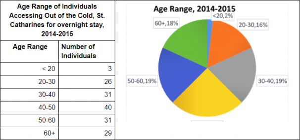 Age Range of Individuals Accessing Out of the Cold