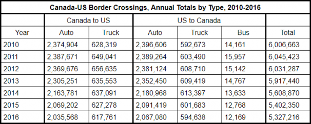 Canada US Border Crossings