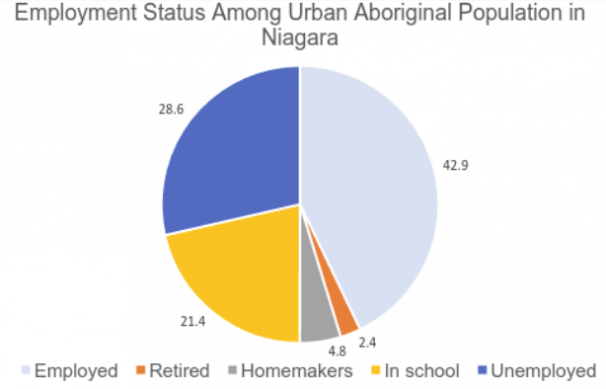 Employment Status Urban Aboriginal Niagara
