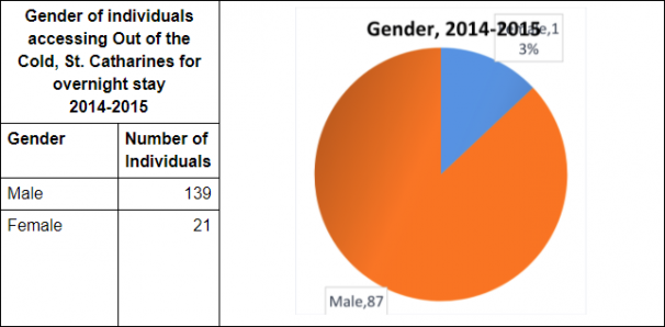 Gender of individuals accessing Out of the Cold