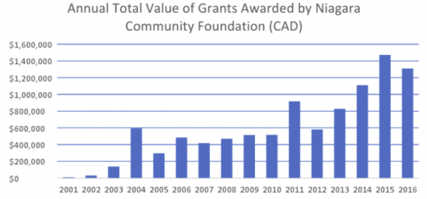 Grants Awarded by Niagara Community Foundation