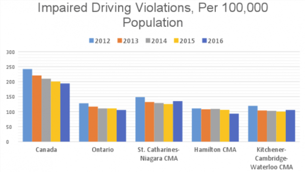 Impaired Driving Violations