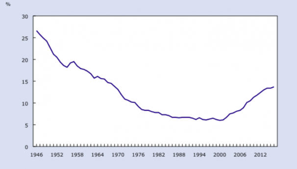 Labour force participation rate