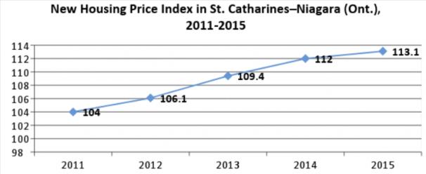 New Housing Price Index St. Catharines Niagara