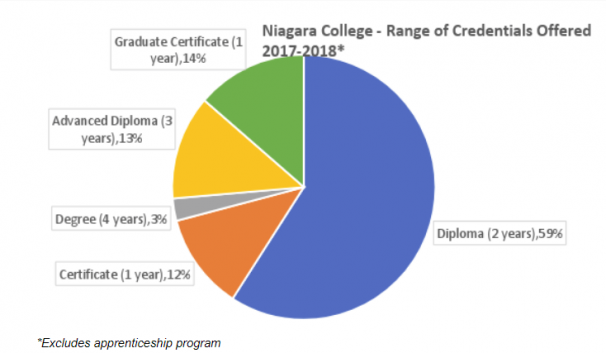 Niagara College Range of Credentials Offered