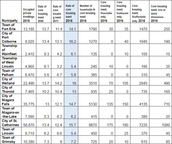 Niagara Housing Stats