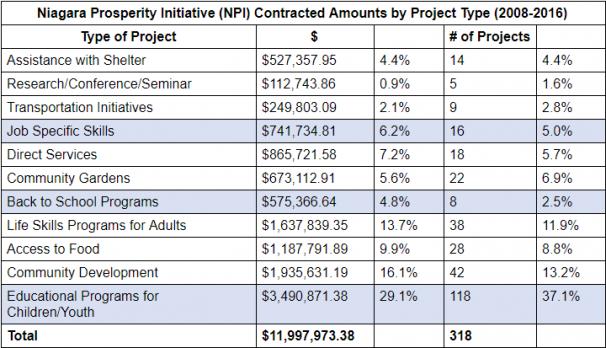 Niagara Prosperity Initiative by Project Type