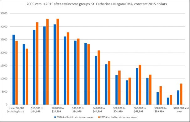 Number of 2015 Taxfilers in Income Groups