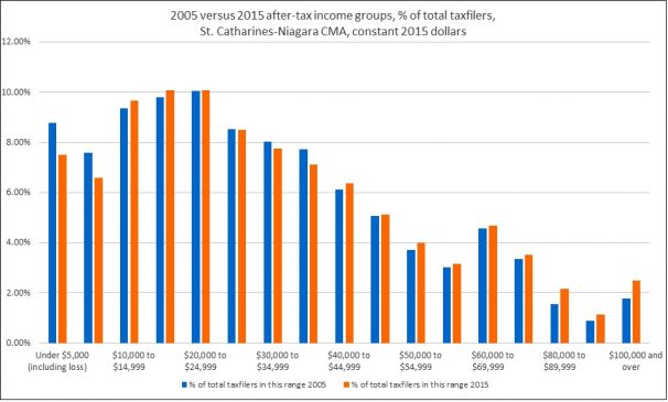 Per Cent of 2015 Taxfilers in Income Groups