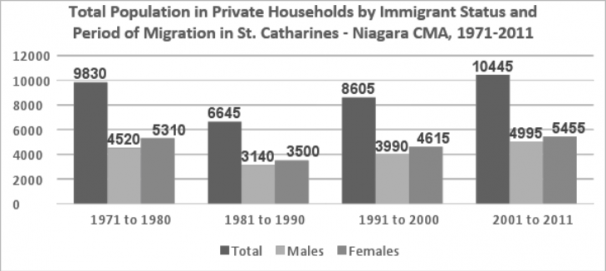 Population Private Households Immigrants